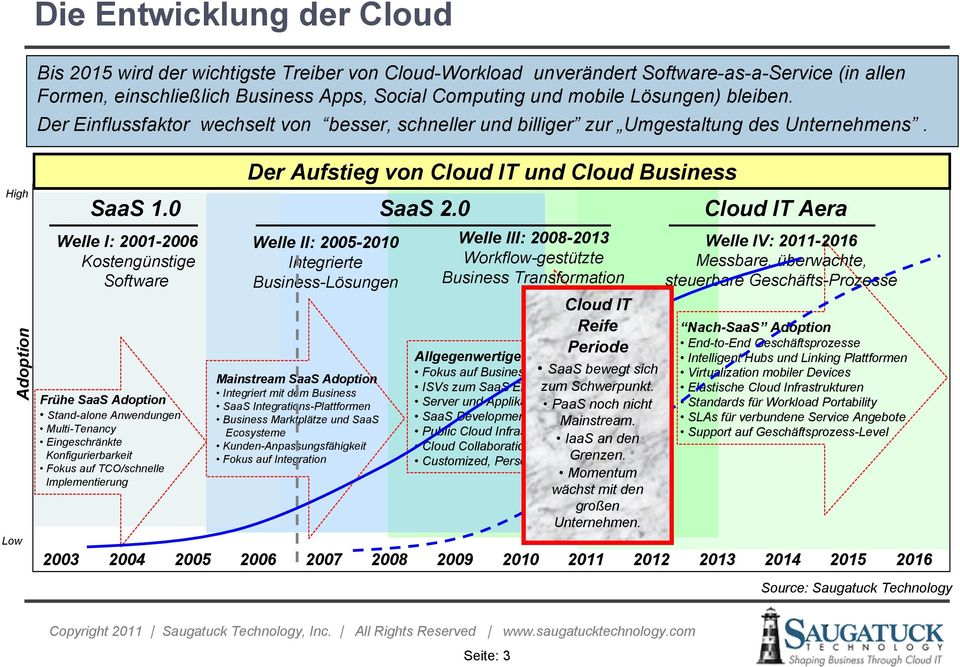 0 Welle I: 2001-2006 Kostengünstige Software Frühe SaaS Adoption Stand-alone Anwendungen Multi-Tenancy Eingeschränkte Konfigurierbarkeit Fokus auf TCO/schnelle Implementierung 2003 Der Aufstieg von