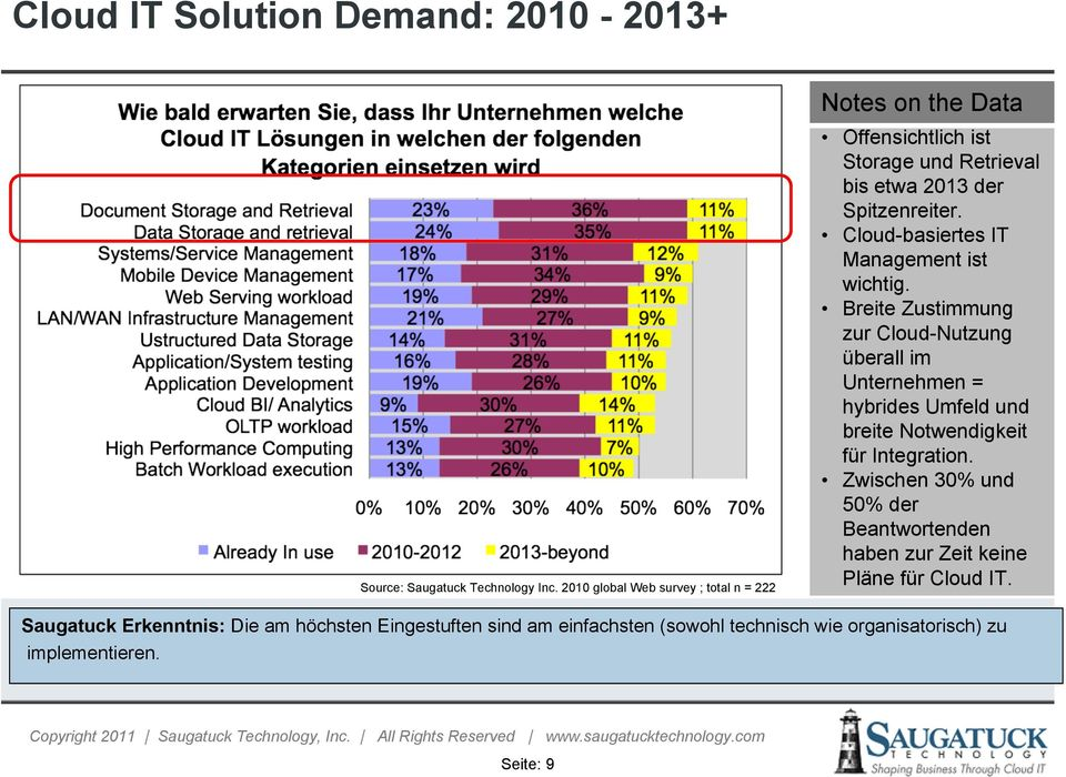 Cloud-basiertes IT Management ist wichtig.