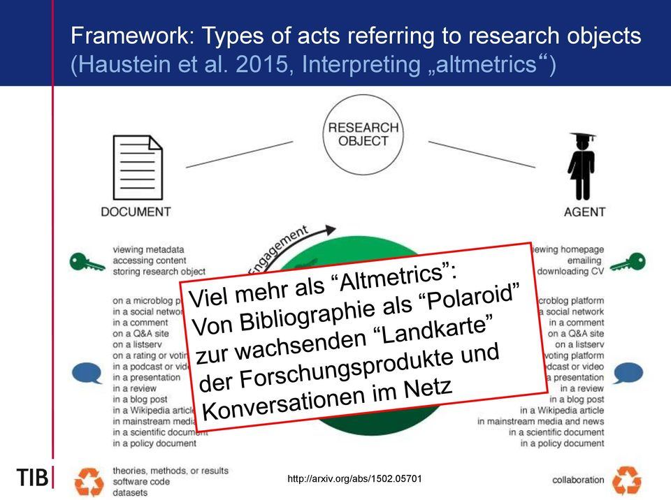 al. 2015, Interpreting altmetrics