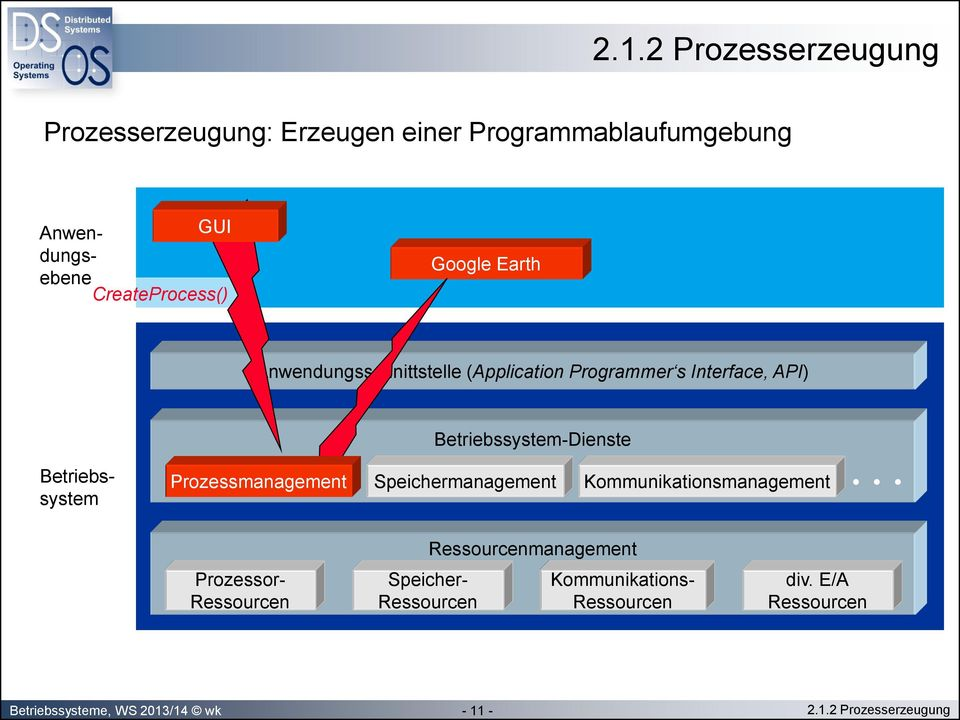Prozessmanagement Speichermanagement Kommunikationsmanagement Prozessor- Ressourcen Speicher- Ressourcen
