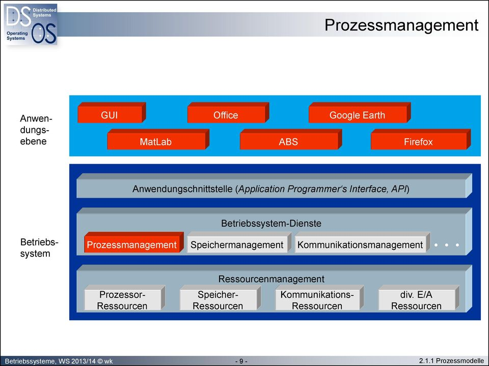 Speichermanagement Kommunikationsmanagement Prozessor- Ressourcen Speicher- Ressourcen