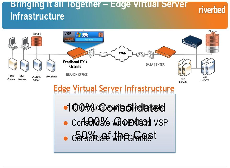 Virtual Server Infrastructure File Servers Mail Servers Consolidate with Steelheads 100%