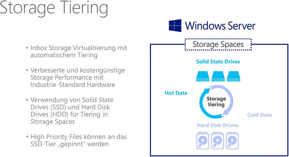 State Drives (SSD) und Hard Disk Drives (HDD) für Tiering in Storage Spaces Hot Data Solid