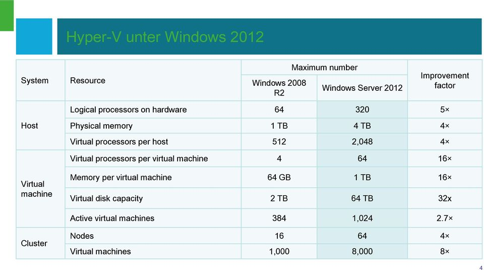 Virtual processors per virtual machine 4 64 16 Virtual machine Memory per virtual machine 64 GB 1 TB 16 Virtual