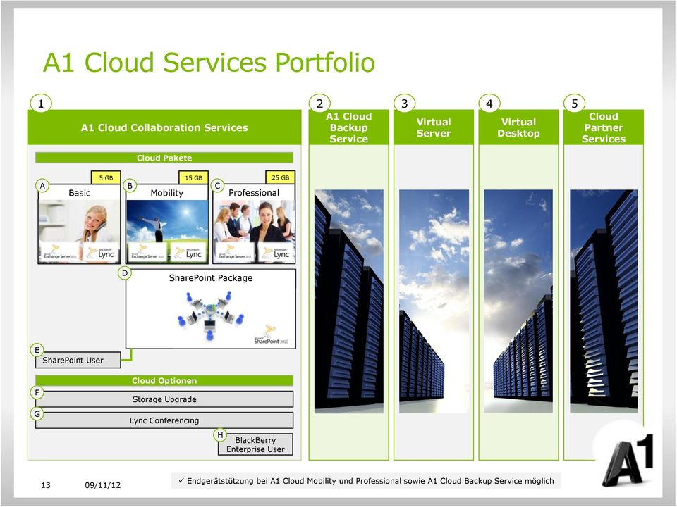 SharePoint Package E SharePoint User F G Cloud Optionen Storage Upgrade Lync Conferencing H BlackBerry