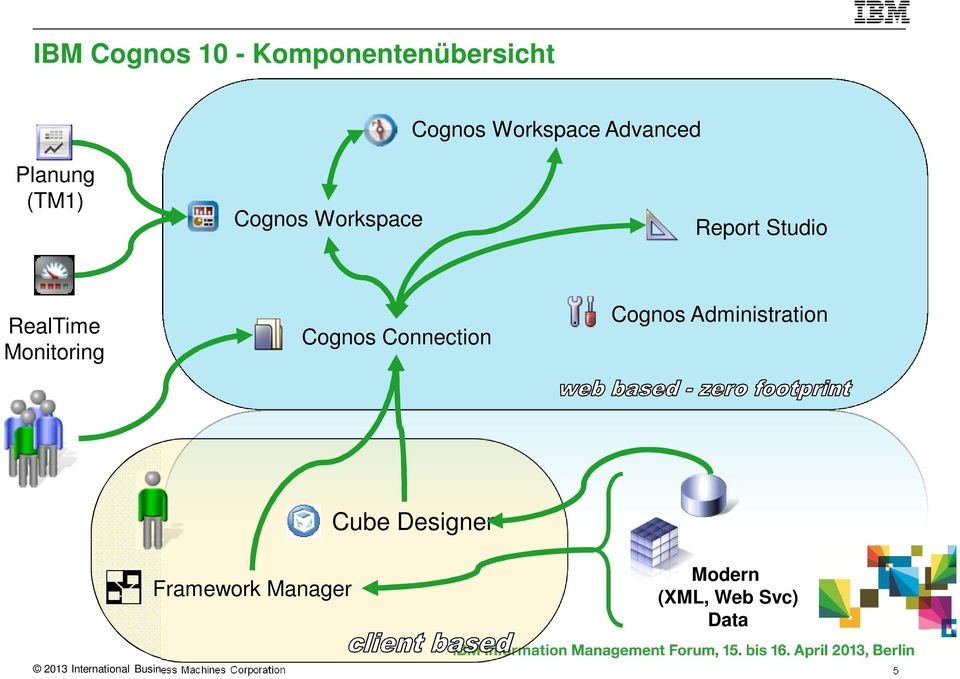 Cognos Connection Cognos Administration Framework Manager Cube