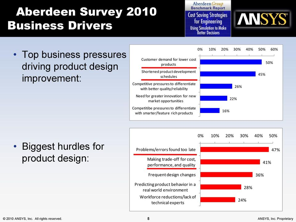 10% 20% 30% 40% 50% 60% 16% 22% 26% 45% 50% Biggest hurdles for product design: Problems/errors found too late Making trade-off for cost, performance, and quality Frequent design changes