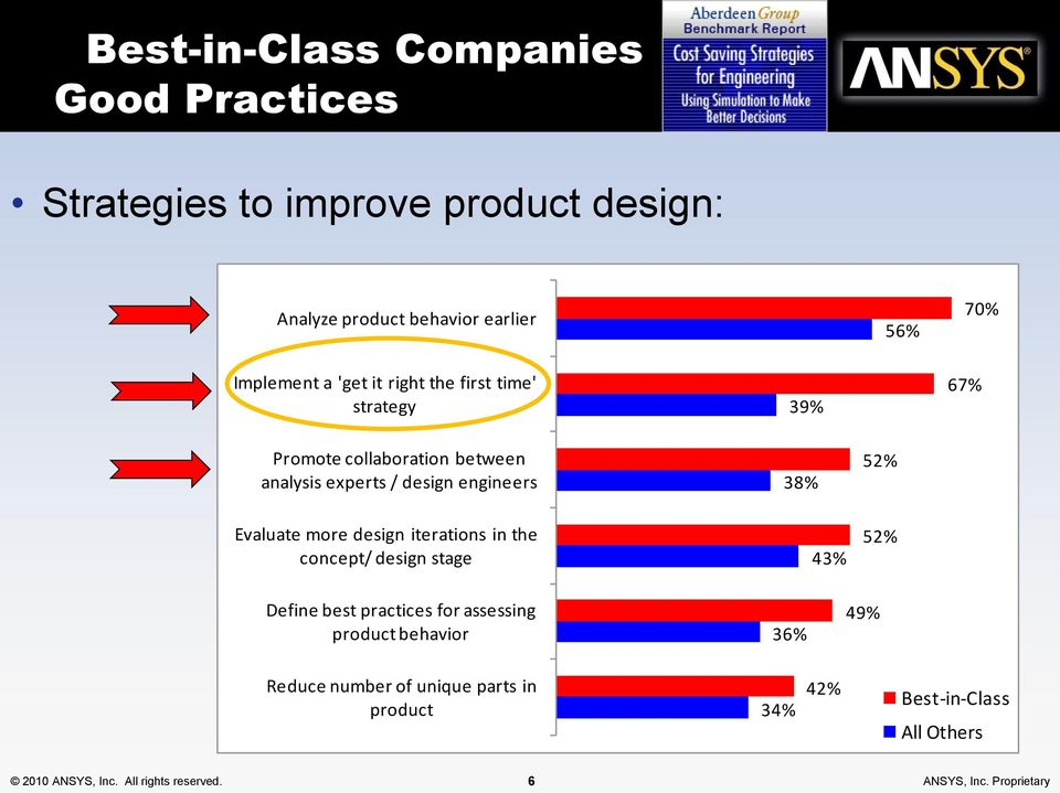 more design iterations in the concept/ design stage 43% 52% Define best practices for assessing product behavior 36% 49% Reduce