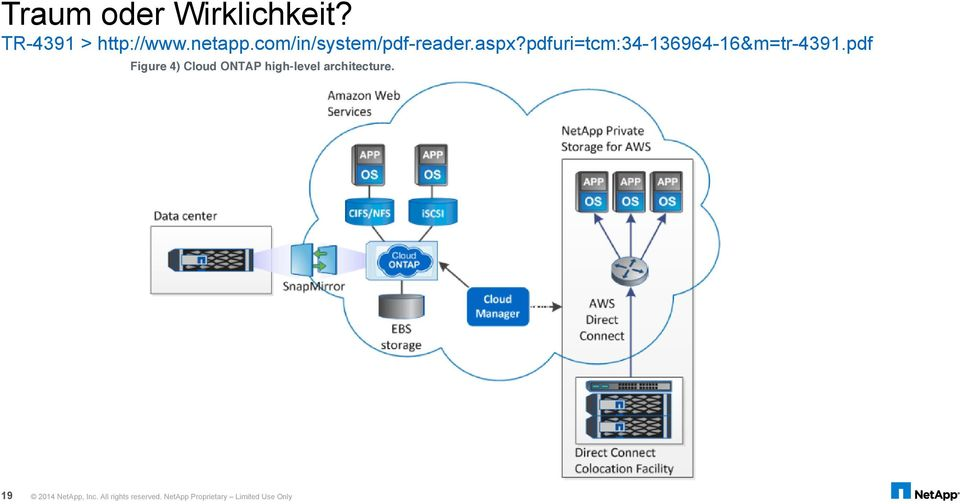 pdf Figure 4) Cloud ONTAP high-level architecture. 19 2014 NetApp, Inc. All rights reserved. NetApp Proprietary Limited Use Only 4.