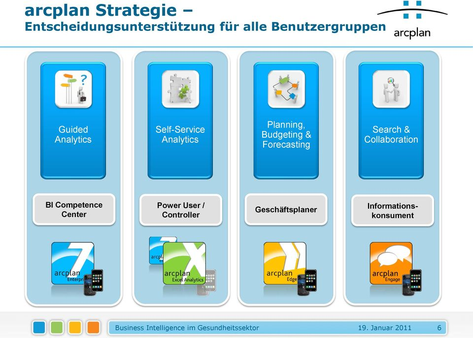 Collaboration BI Competence Center Power User / Controller Geschäftsplaner