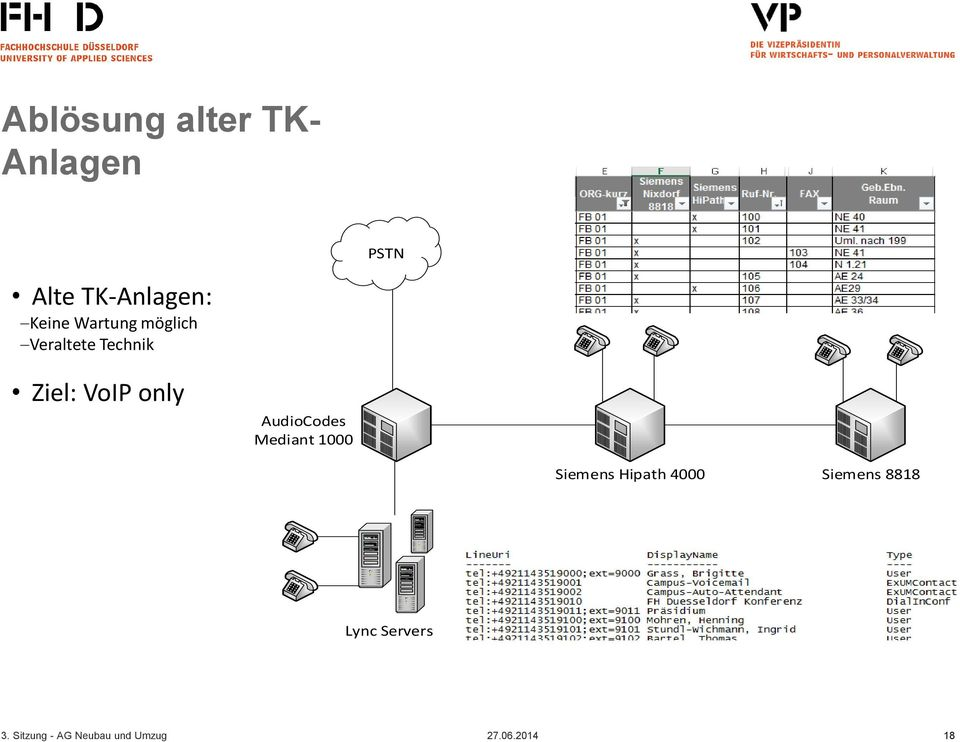 Technik Ziel: VoIP only AudioCodes Mediant