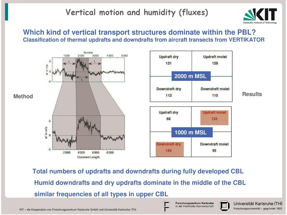 MSL Method Results 1000 m MSL Total numbers of updrafts and downdrafts during fully developed CBL Humid
