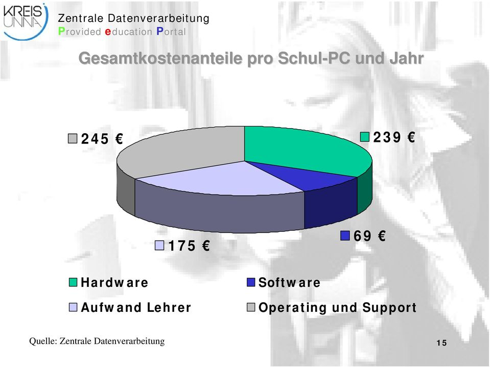 Lehrer Software Operating und Support