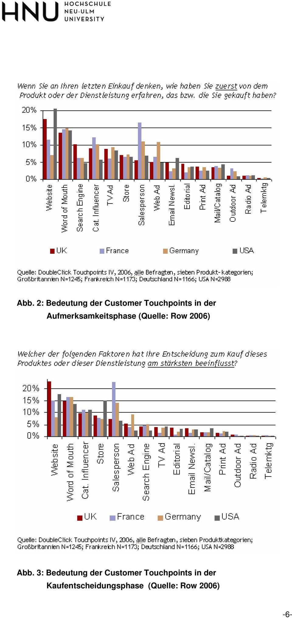 Abb. 3: Bedeutung der Customer Touchpoints in