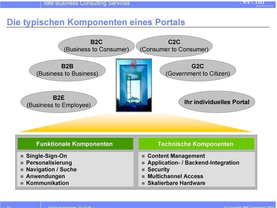 Funktionale Komponenten Single-Sign-On Personalisierung Navigation / Suche Anwendungen Kommunikation