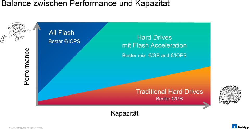 Acceleration Bester mix /GB and /IOPS Kapazität