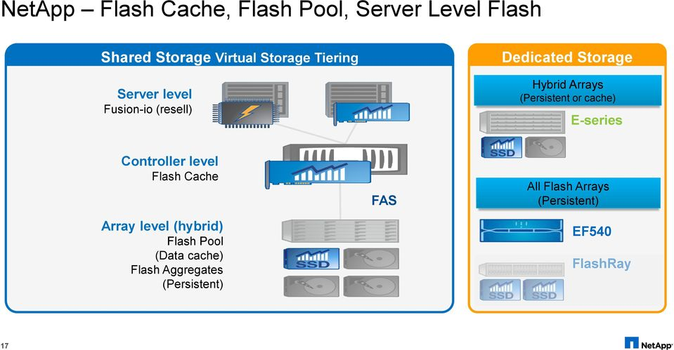 or cache) E-series Controller level Flash Cache Array level (hybrid) Flash Pool
