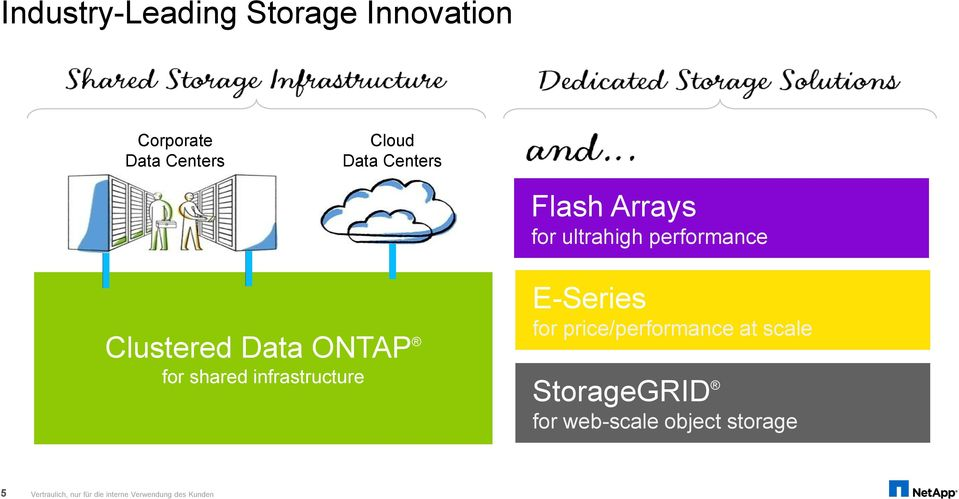 shared infrastructure E-Series for price/performance at scale StorageGRID