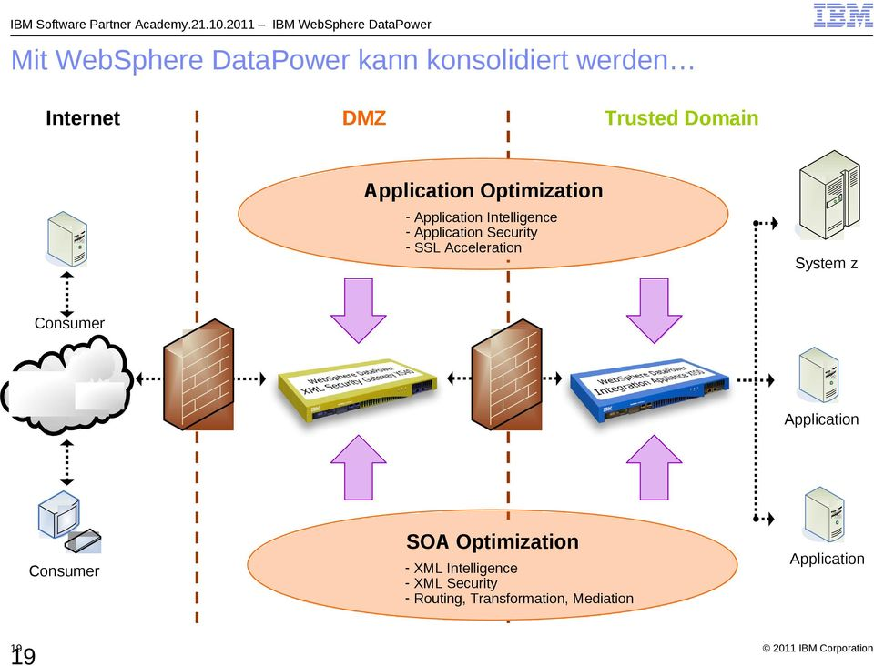 SSL Acceleration System z Consumer Application SOA Optimization Consumer 19 19