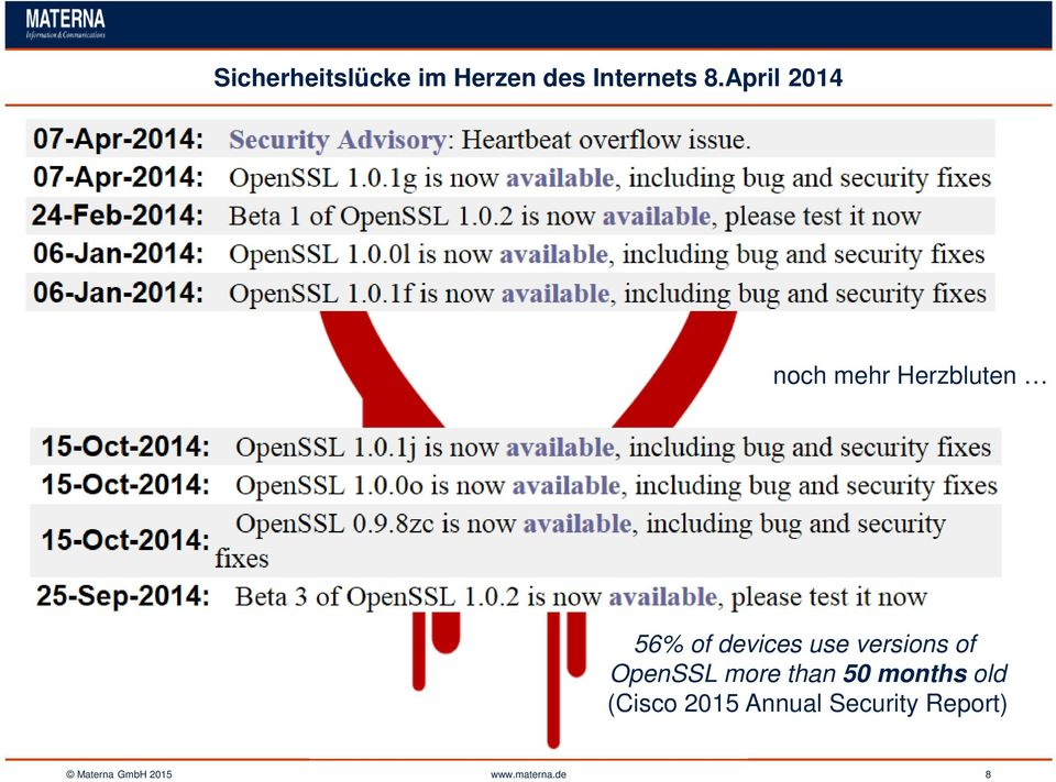 versions of OpenSSL more than 50 months old (Cisco