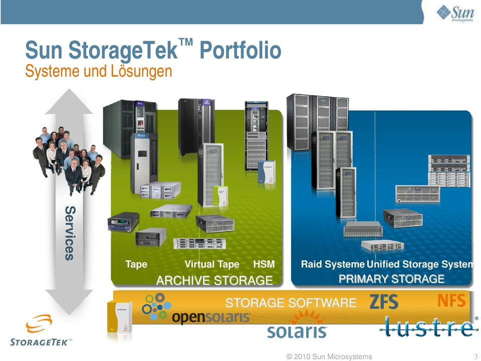 ARCHIVE STORAGE Raid Systeme Unified