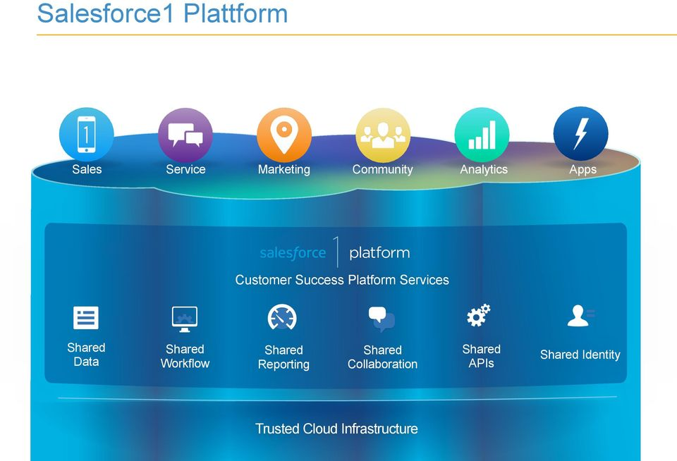 Success Platform Services Shared Data Shared Workflow