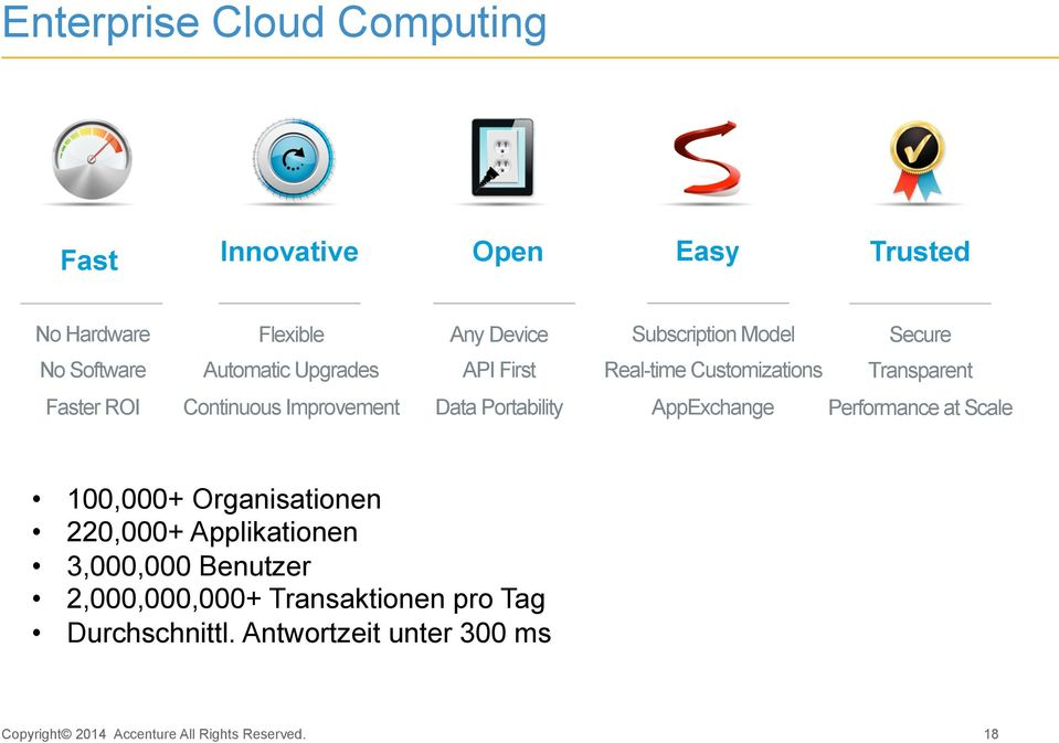 Continuous Improvement Data Portability AppExchange Performance at Scale 100,000+ Organisationen 220,000+
