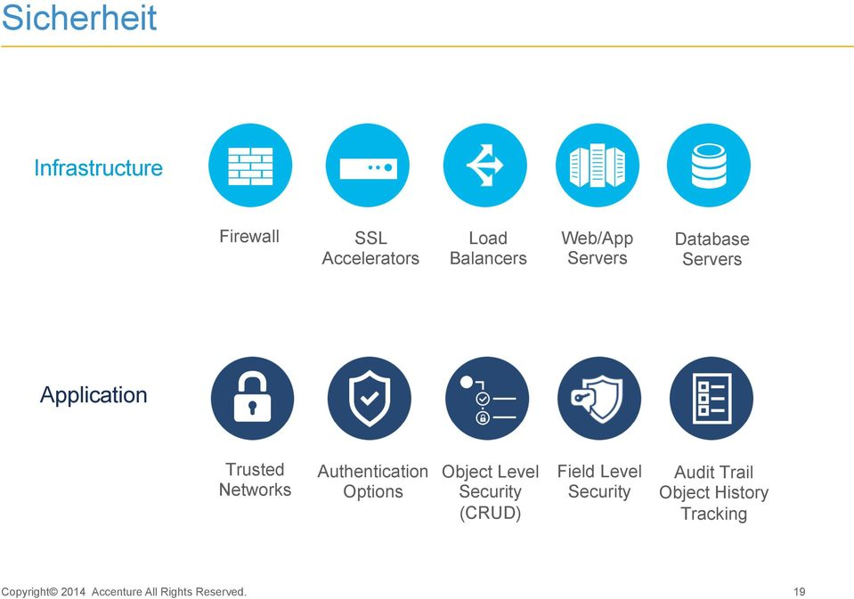 Trusted Networks Authentication Options Object Level