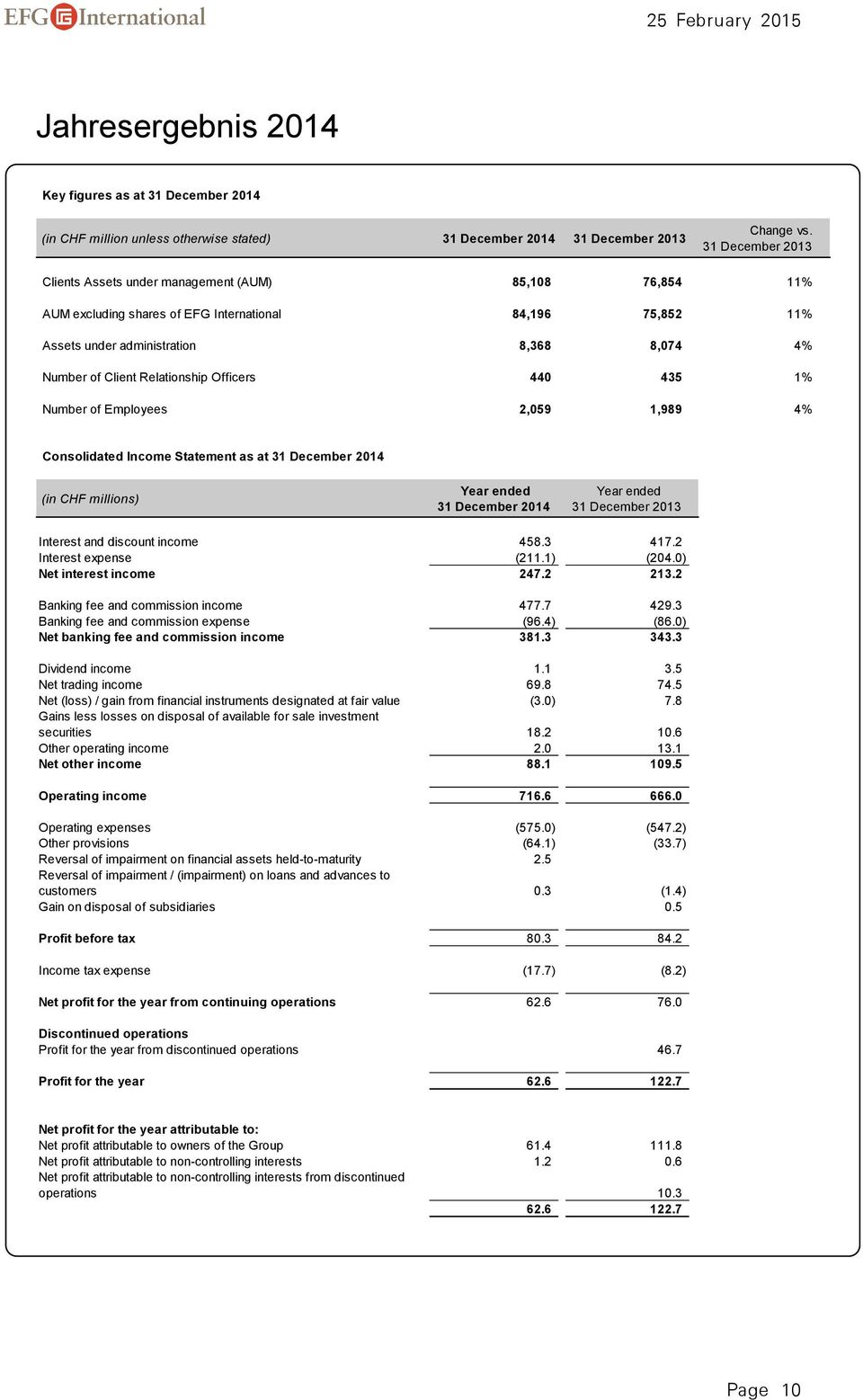 Relationship Officers 440 435 1% Number of Employees 2,059 1,989 4% Consolidated Income Statement as at 31 December 2014 (in CHF millions) Year ended 31 December 2014 Year ended 31 December 2013