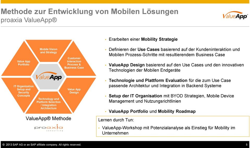 für die zum Use Case passende Architektur und Integration in Backend Systeme Setup der IT Organisation mit BYOD Strategien, Mobile Device Management und Nutzungsrichtlinien ValueApp