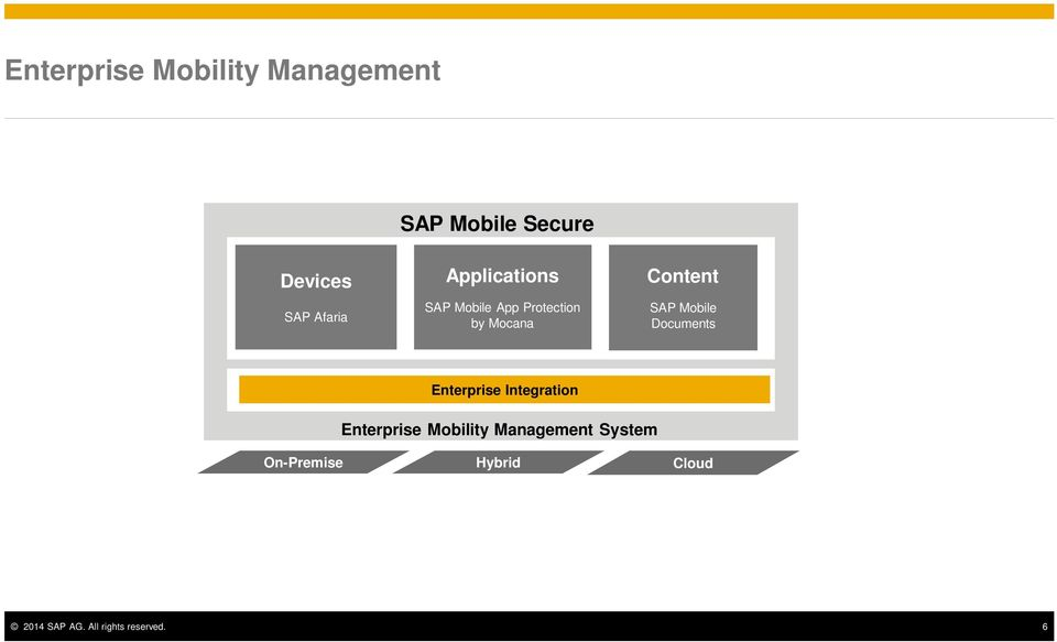 SAP Mobile Documents Enterprise Integration Enterprise Mobility
