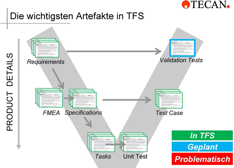 Validation Tests FMEA Specifications