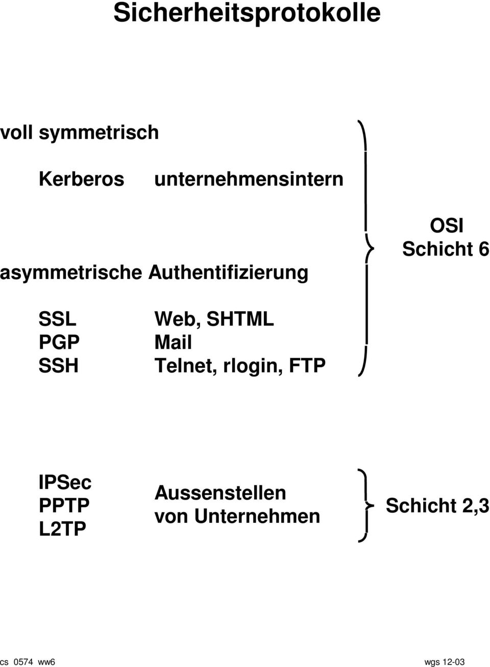Schicht 6 SSL PGP SSH Web, SHTML Mail Telnet, rlogin, FTP
