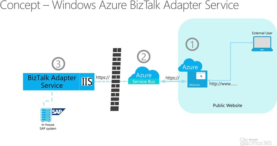 1 Azure Website Public