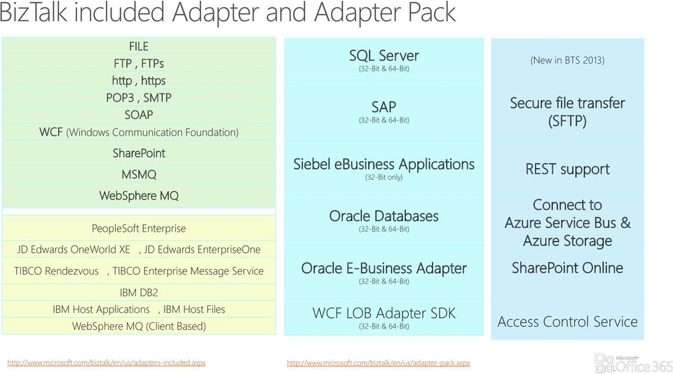 Applications (32-Bit only) Oracle Databases (32-Bit & 64-Bit) Oracle E-Business Adapter (32-Bit & 64-Bit) WCF LOB Adapter SDK (32-Bit & 64-Bit) (New in BTS 2013) Secure file transfer (SFTP) REST