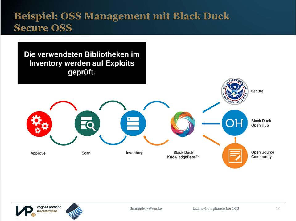 Secure Black Duck Open Hub Approve Scan Inventory Black Duck