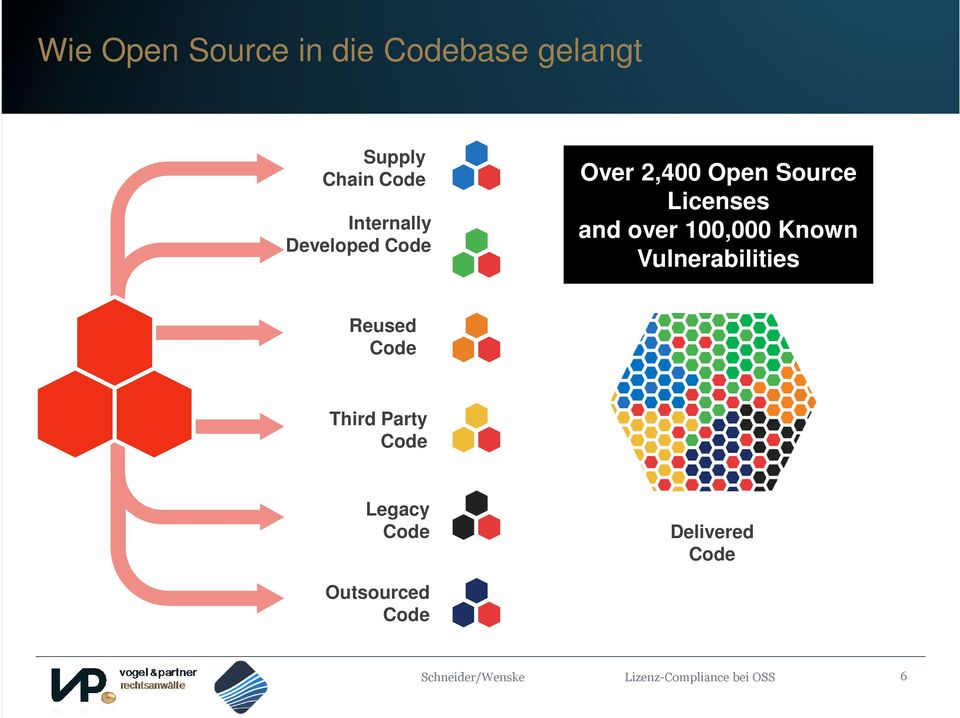 100,000 Known Vulnerabilities Reused Code Third Party Code Legacy