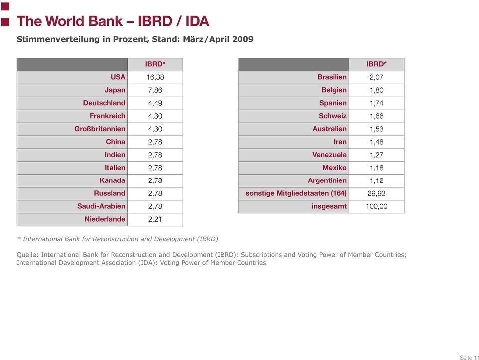 1,18 Argentinien 1,12 sonstige Mitgliedstaaten (164) 29,93 insgesamt 100,00 * International Bank for Reconstruction and Development (IBRD) Quelle: International Bank for