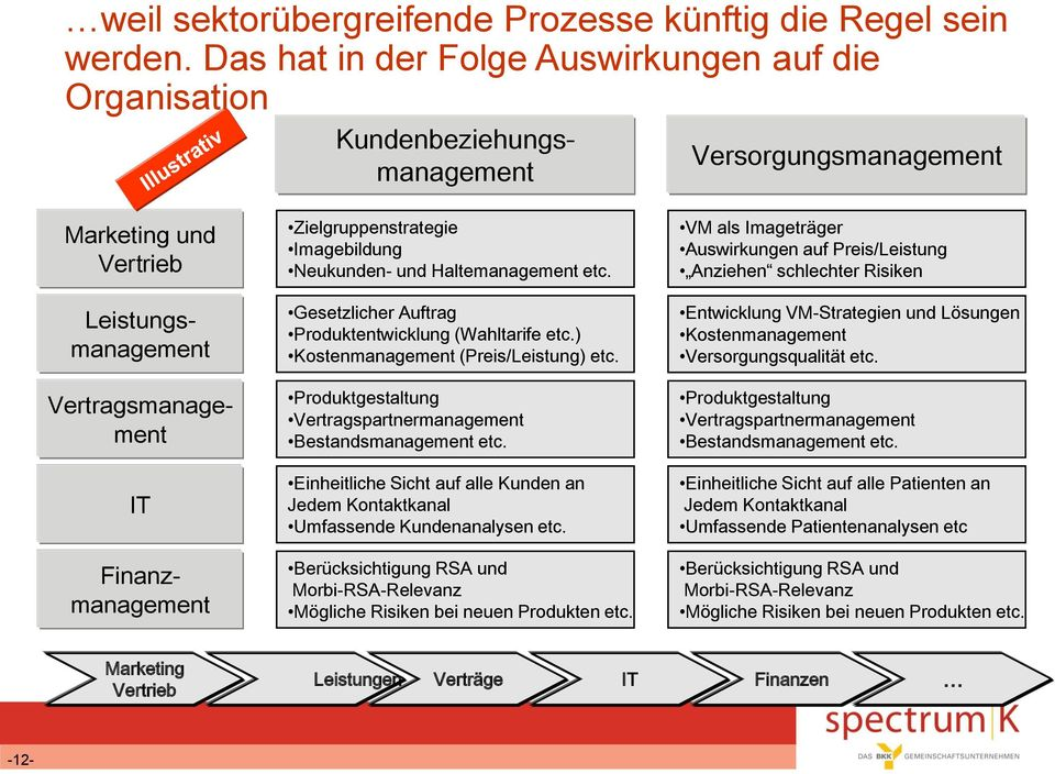 Gesetzlicher Auftrag Produktentwicklung (Wahltarife etc.) Kostenmanagement (Preis/Leistung) etc. Produktgestaltung Vertragspartnermanagement Bestandsmanagement etc.