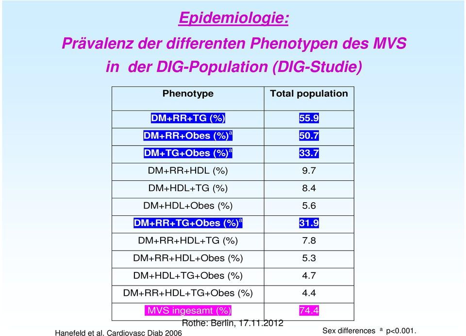 4 DM+HDL+Obes (%) 5.6 DM+RR+TG+Obes (%) a 31.9 DM+RR+HDL+TG (%) 7.8 DM+RR+HDL+Obes (%) 5.