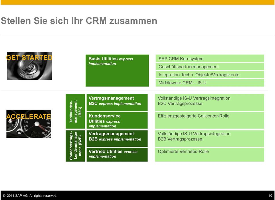 Objekte/Vertragskonto Middleware CRM IS-U Vertragsmanagement B2C express implementation Vollständige IS-U Vertragsintegration B2C Vertragsprozesse ACCELERATE