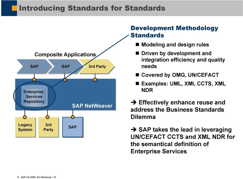needs Covered by OMG, UN/CEFACT Examples: UML, XMI, CCTS, XML NDR Effectively enhance reuse and address the Business Standards