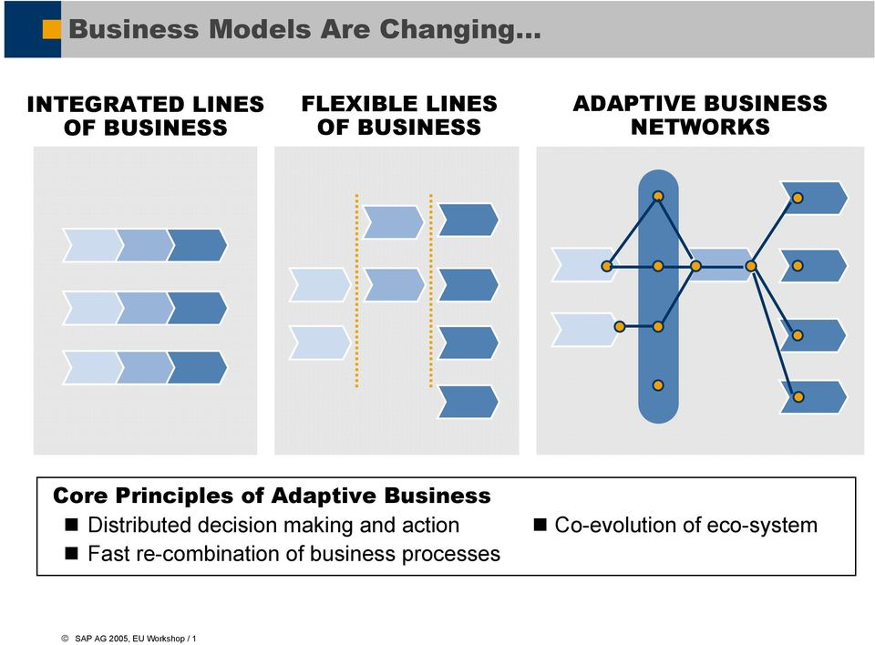 Adaptive Business Distributed decision making and action Co-evolution