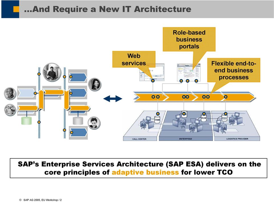 Enterprise Services Architecture ( ESA) delivers on the core