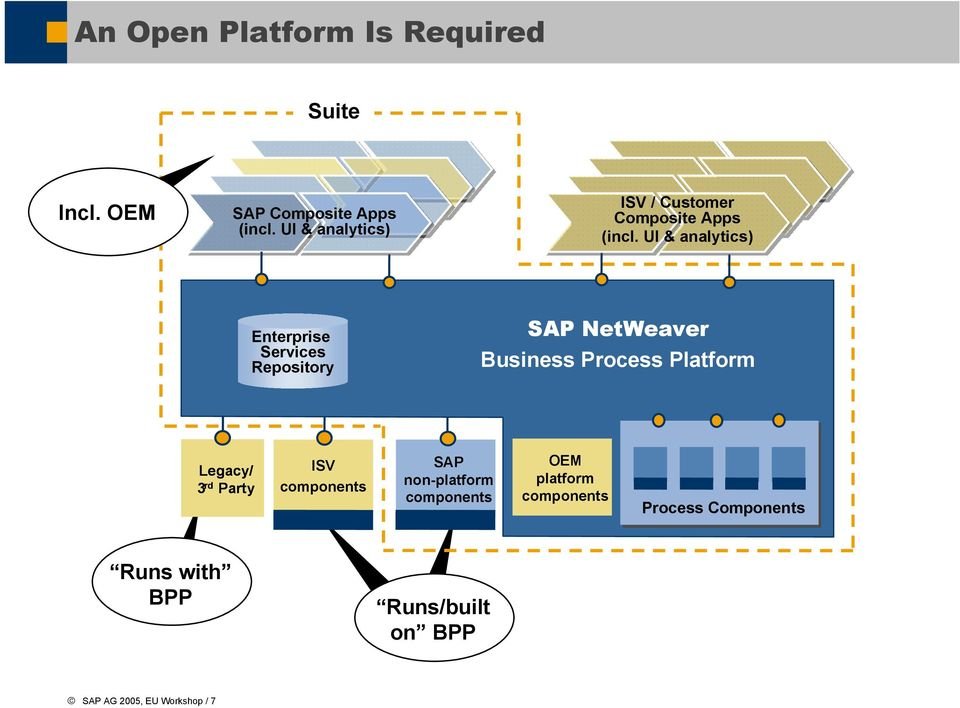 UI & analytics) Enterprise Services Repository NetWeaver Business Process Platform