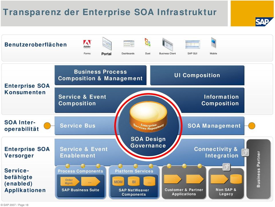 Enterprise SOA Versorger Servicebefähigte (enabled) Applikationen Service & Event Enablement Process Components Order Mgmt.