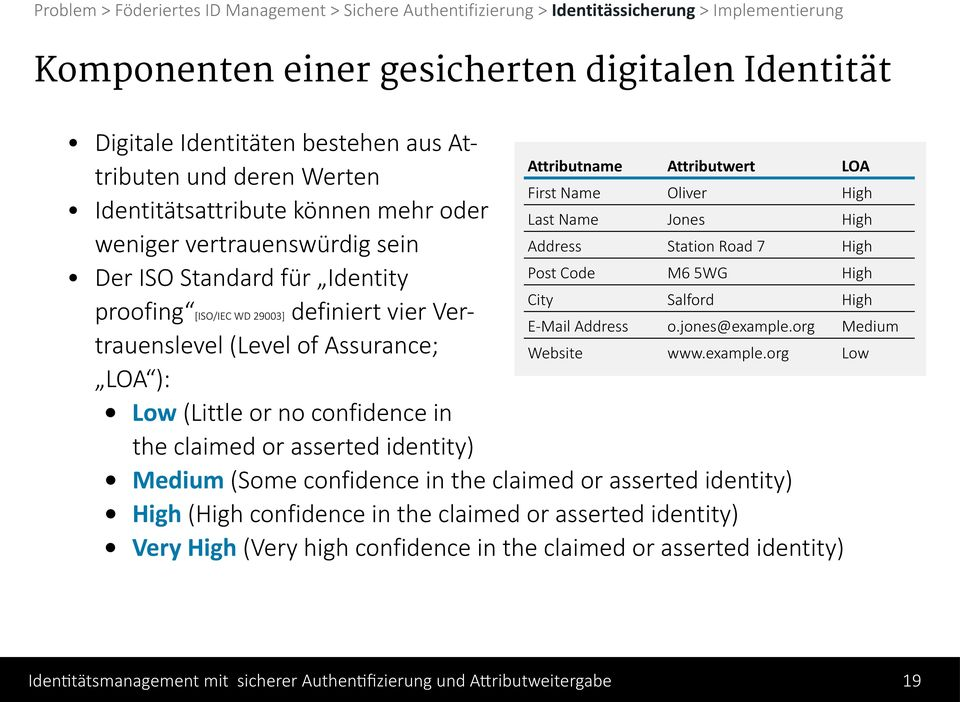 claimed or asserted identity) High (High confidence in the claimed or asserted identity) Very High (Very high confidence in the claimed or asserted identity) Attributname Attributwert LOA First Name
