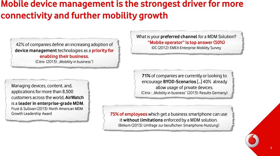 Mobile operator is top answer (50%) IDC (2012): EMEA Enterprise Mobility Survey Managing devices, content, and, applications for more than 8,500 customers across the world, AirWatch is a leader in