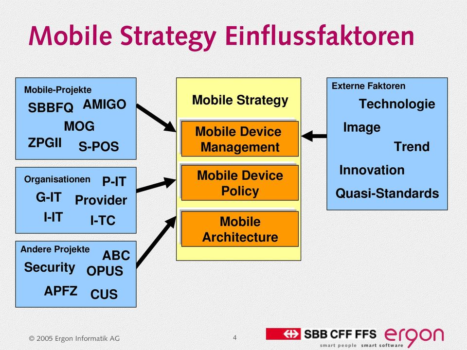 OPUS CUS Mobile Strategy Mobile Device Management Mobile Device Policy Mobile