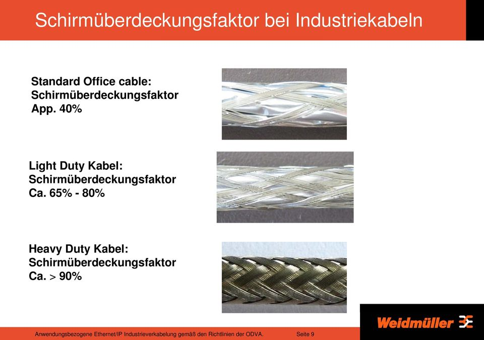 40% Light Duty Kabel: Schirmüberdeckungsfaktor Ca.